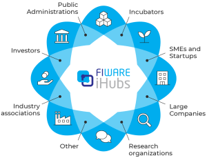 FIWARE_iHubs_D-Structure